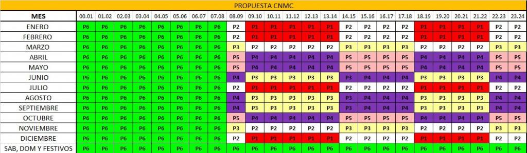 Eficiencia_Propuesta